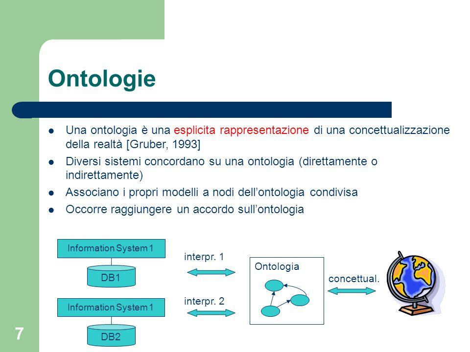 Ontologie Una ontologia è una esplicita rappresentazione di una concettualizzazione della realtà [Gruber, 1993]